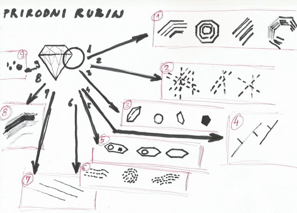 prikaz inkluzija u rubinu
